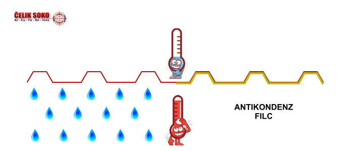 Antikondenz filc